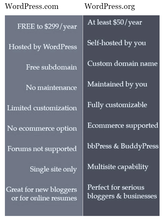 Key Differences between WordPress.org and WordPress.com