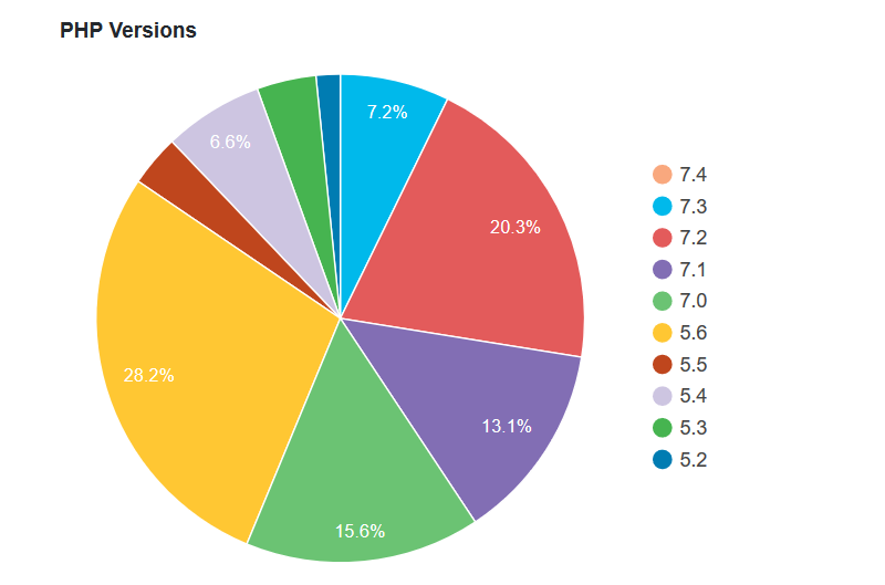wordpress php stats