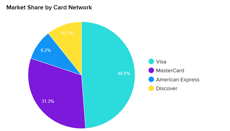 market share of credit cards