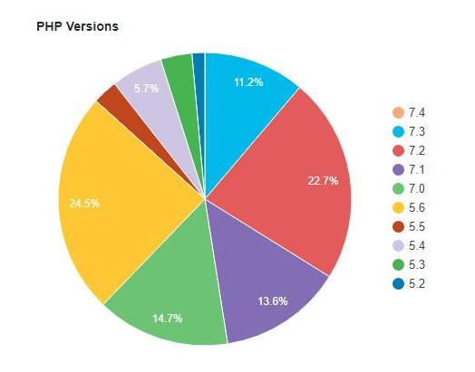 PHP Version